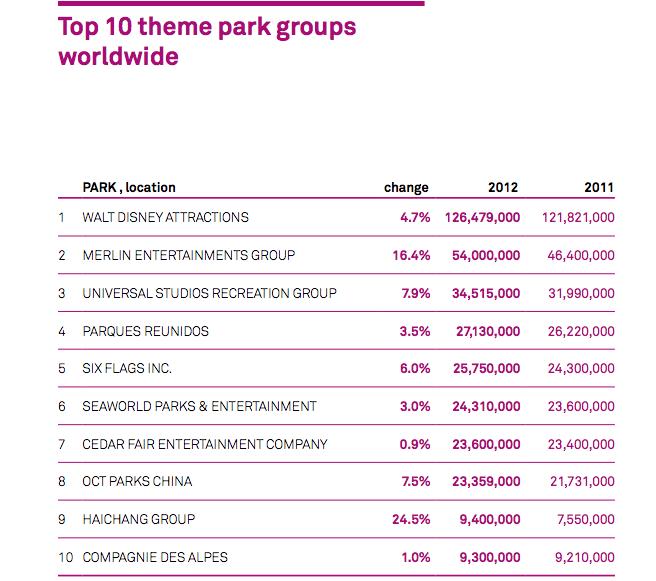 największe grupy parków rozrywki na świecie