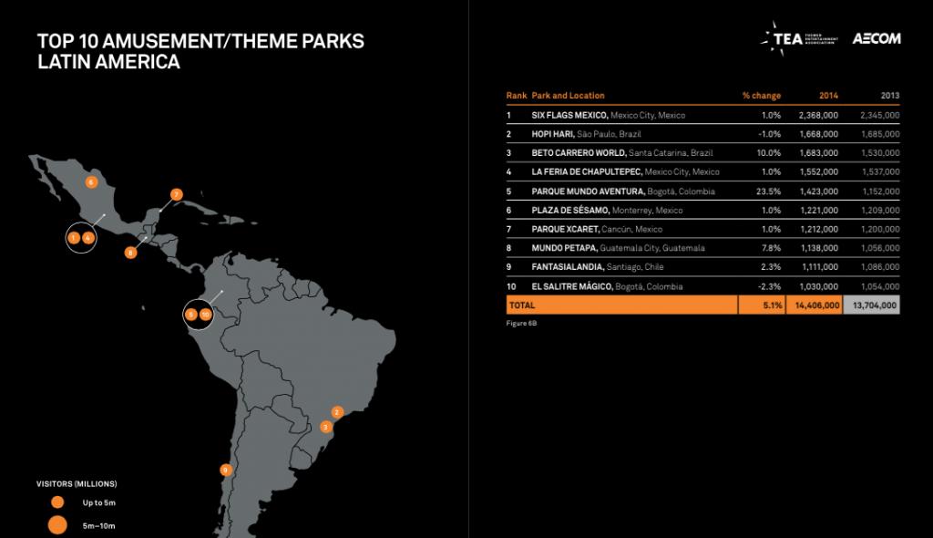 Najbardziej odwiedzane parki ameryki łacińskiej