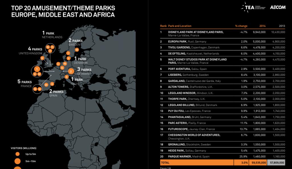Najbardziej odwiedzana parki Europy 2014 roku