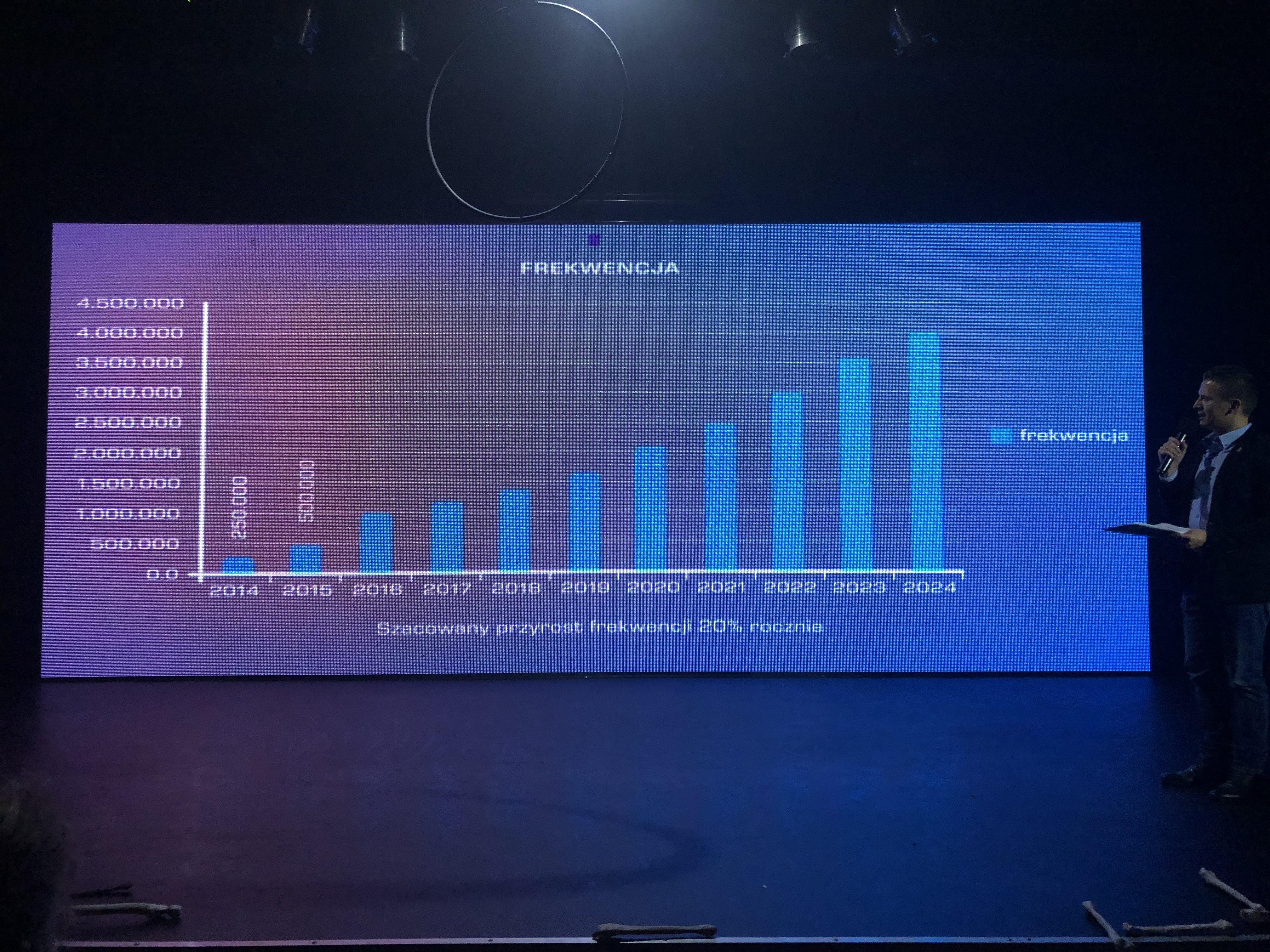 Frekwencja w latach 2014 - 2024